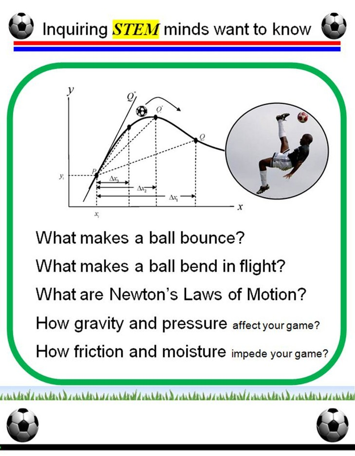 physics of soccer In addition to the magnus effect, there's plenty of other physics phenomena related to soccer for a great overview of the physics behind soccer, take a look at this.
